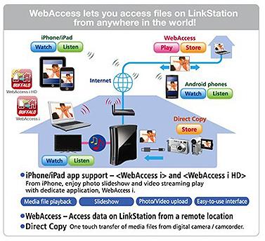 NAS Buffalo LS410D WebAccess