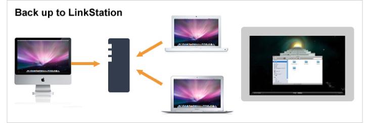 NAS Buffalo LS410D Mac OS X Support