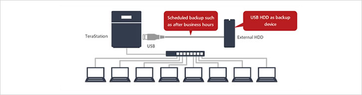Buffalo NAS Scheduled Backup
