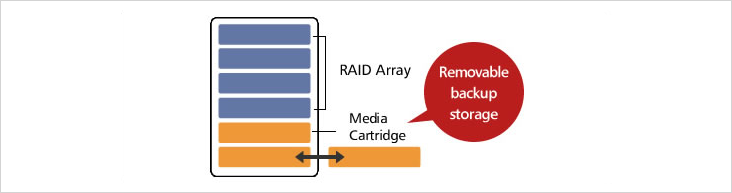 Buffalo NAS Media Cartridge feature