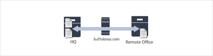Buffalo NAS TeraStation Sync