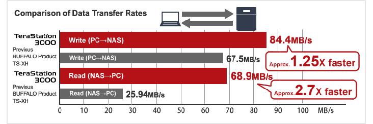 Buffalo NAS Data Transfer
