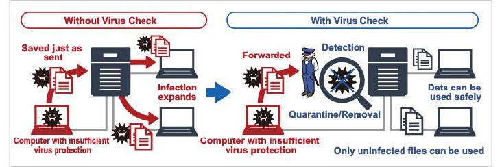 Buffalo NAS Virus Check